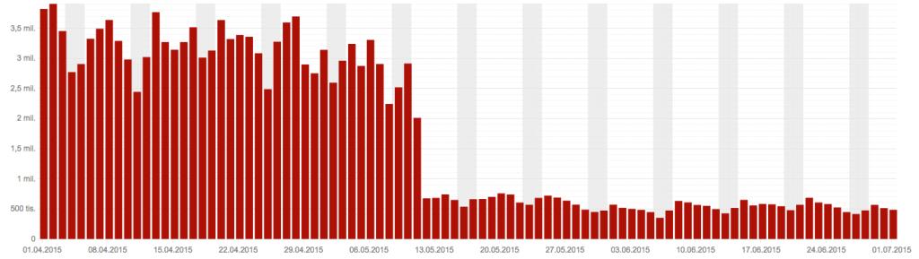 Pokles spamu po nasazení Jalapeňo 1.0 (http://fulltext.sblog.cz/2016/02/02/aktualizace-vyhledavani-jalapeno-2-0/)