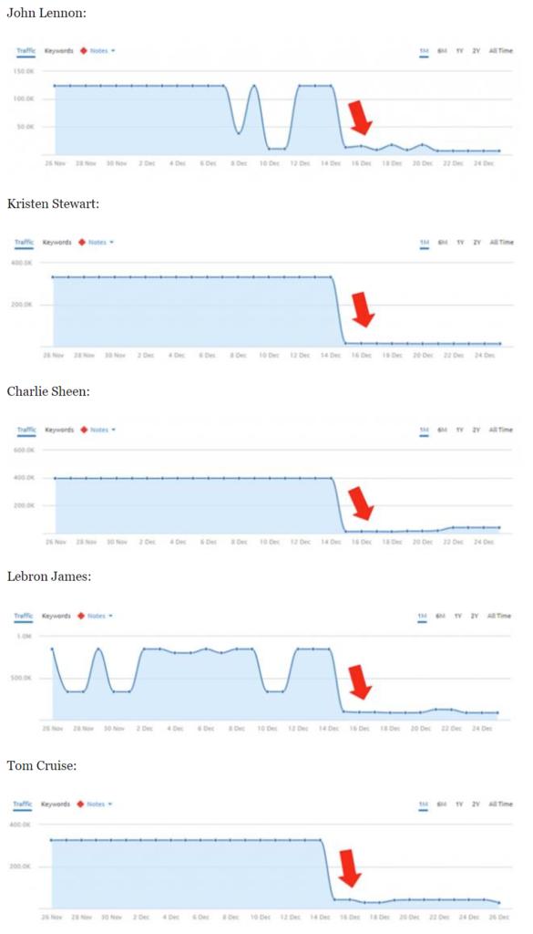Propadu u webů celebrit